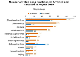 395030-falun-gong-arrested-september-2019-thumb2x